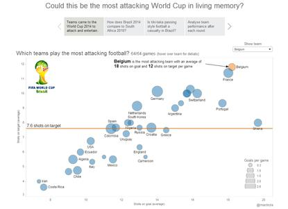 Bryla took data from the 2014 World Cup and attempted to demonstrate which team was the most attacking by calculating shots on goal per game and shots on target in each match. The result is an easy to read graphic that demonstrates which teams were the most aggressive. The median strip divides high conversion rates from the low.  Note the progressive information linked by the narrative feature across the headings at the top of the screenshot.
