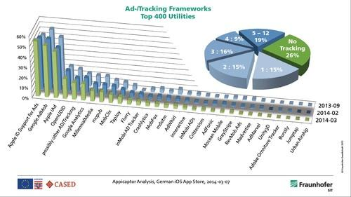 Almost three-quarters of the top 400 iOS apps contain third-party ad or tracker software, with one in five apps containing five trackers or more, according to the developers of the Appicaptor app scanner at the Fraunhofer Institute.