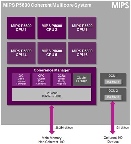 Diagram of the MIPS P5600 multicore system