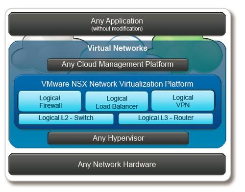 VMworld's network virtualization model, NSX