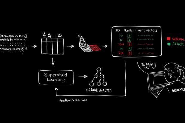 MIT's AI-based system combs through data and presents suspicious activity to human analysts. Credit: Kalyan Veeramachaneni/MIT CSAIL
