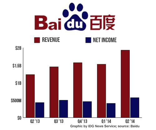 Baidu's financial earnings for the past five quarters.