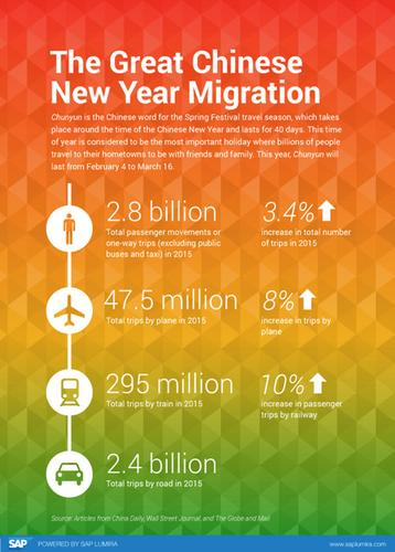 A data visualization created by SAP's Lumira Edge