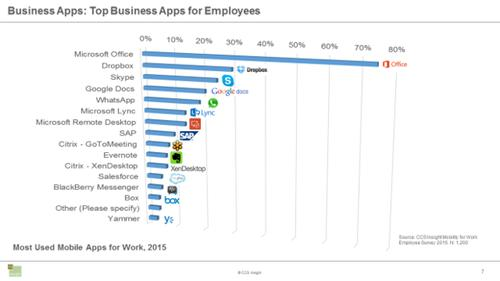 Only 29 percent of employees in the CCS Insight survey get third-party apps through their company but apps like Office are commonly used.
