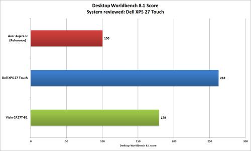 The Dell XPS 27 Touch produced a high Desktop Worldbench 8.1 score (for an all-in-one, that is).