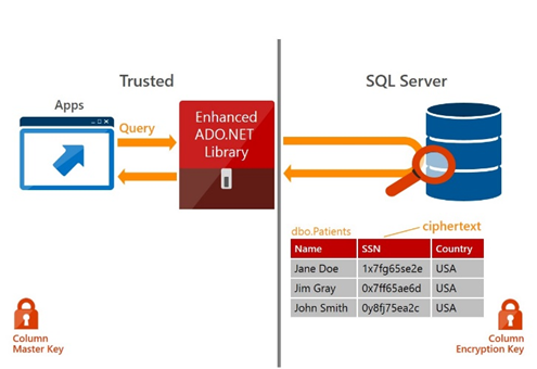 SQL Server now allows organizations to move old data to the cloud