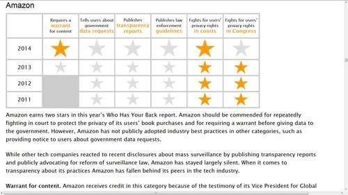 "Amazon has published its first transparency report, which will raise its score in the Electronic Frontier Foundation's annual ""Who has your back?"" ranking"