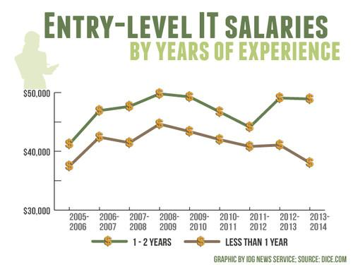US salaries for entry-level technology jobs (in US$).
