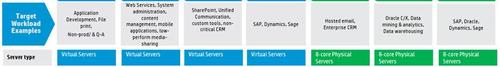 Hewlett-Packard's new range of Virtual Private Cloud services