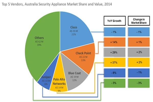 The Australian security appliances market is at its best: IDC Australia
