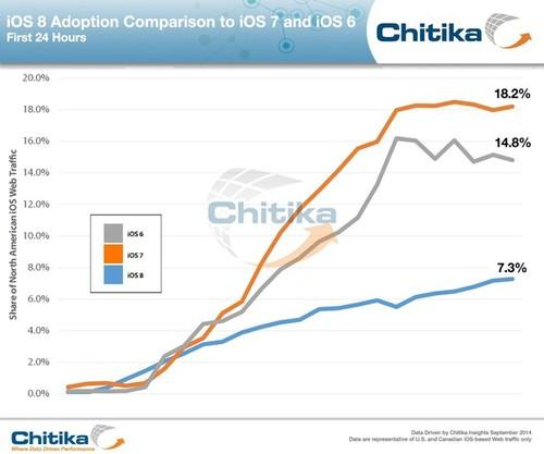 iOS 8's initial uptake was less than half that of iOS 7's last year, or even 2012's iOS 6, according to traffic metrics from a mobile ad network.