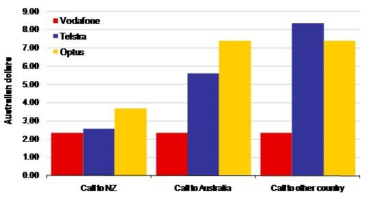 Price of 2-minute call for postpaid customers when in New Zealand
