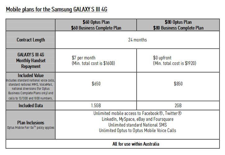 Optus 4G pricing plans
