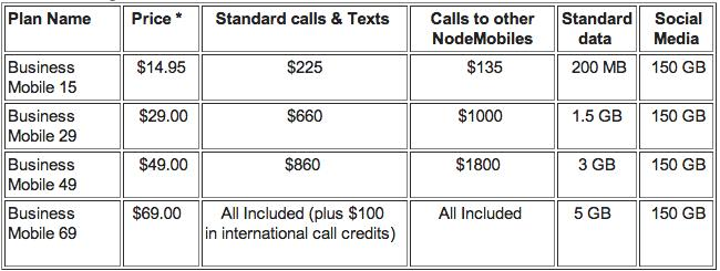 Internode Business Mobile Plans