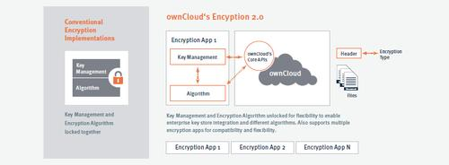 OwnCloud's new Encryption 2.0 takes a modular approach.