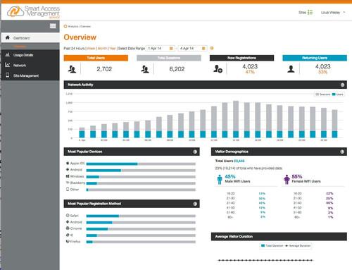 The management dashboard of SAMS (Smart Wi-Fi Access Management Service) from Ruckus Wireless lets Wi-Fi hotspot operators view network activity and information about users on the network.