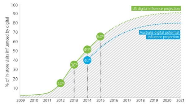 Digital influences 40 per cent of retail bricks-and-mortar store visits: Deloitte