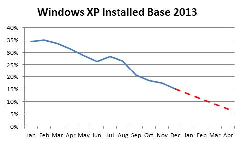 Enterprise usage of Windows XP continues to decline though many organizations still use the outdated operating system, at their own risk, according to security research firm Qualys.