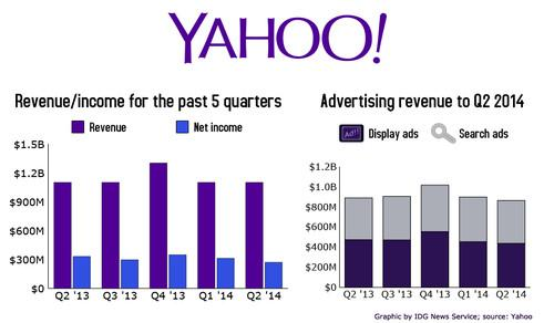 Yahoo's earnings for the second fiscal quarter of 2014.