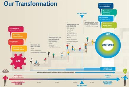 ACC's transformation timeline.