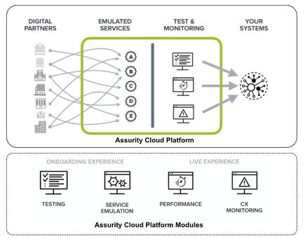 Assurity Cloud modules.
