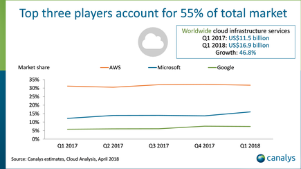 Cloud, Office growth help Microsoft log $36.8bn in revenue