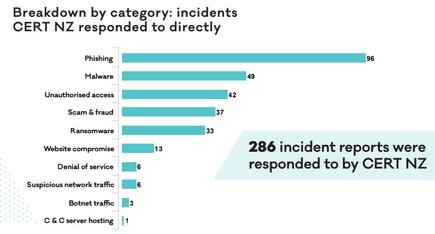 CERT NZ breaks down the cyber threats it actioned in its first quarter of operations.