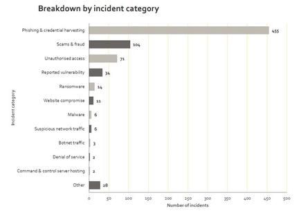 Incidents reported by category in Q2