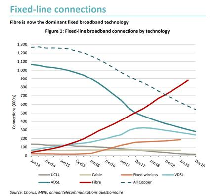 Fibre use is surging in New Zealand.