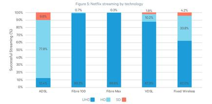 Comparative streaming performance.