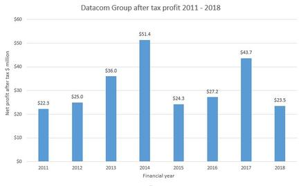 Sales growth has been consistent at Datacom, profit growth less so
