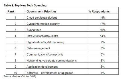 Top new technology spending (source: Gartner)