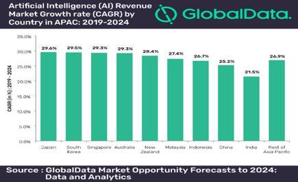 GlobalData market opportunity forecast to 2024