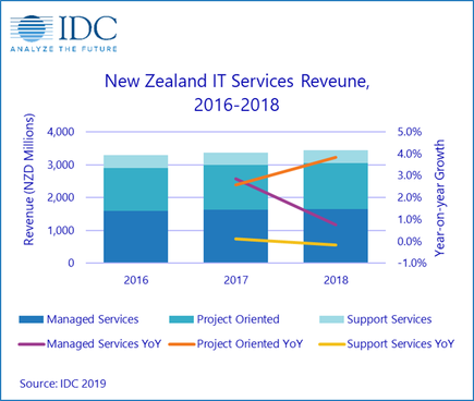 Source: IDC