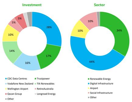 Infratil's investment portfolio