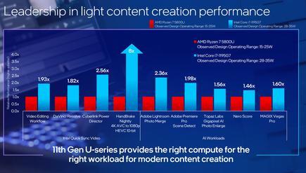 W pewnych scenariuszach Intel oczekuje, że architektura Tiger Lake będzie lepsza od konkurencji.