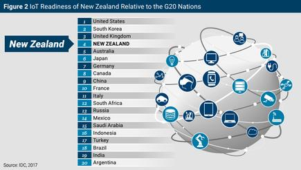 New Zealand is well positioned internationally in IoT deployment, but much more can be done.