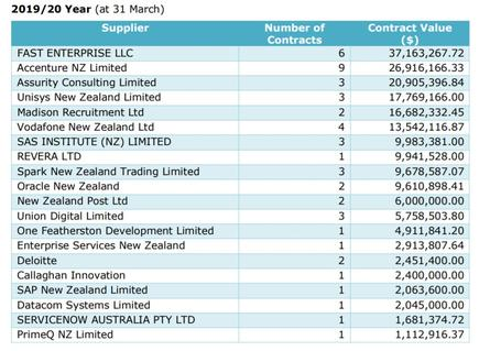 IRD's major contract awards in the nine months to 31 March, 2020.