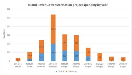Spending on Inland Revenue's transformation programme is expected to peak in the current 2018 financial year.