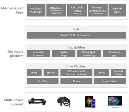 An overview of the Microsoft Mesh platform architecture