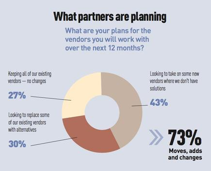 EDGE Research - What partners are planning