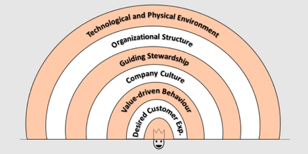 Adapted version of Rik Vera's model from the perspective of employees