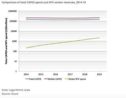 The following figure illustrates a comparison of total CAPEX spend and NFV vendor revenues.