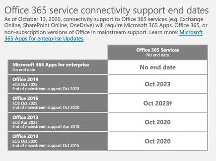 Microsoft's matrix spells out what Office is supported until when for connecting to Office and Microsoft 365 services