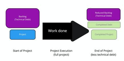 Figure 1: Completing a full project tends to reduce technical debt
