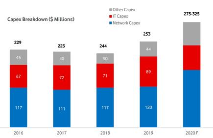 Vodafone forecasts capex surge on IT and networks.