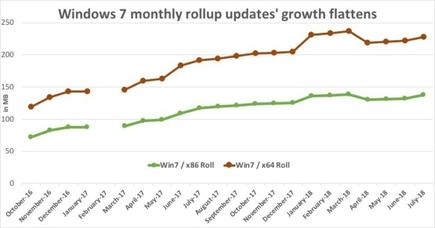 Windows 7's rollups, the monthly everything-and-the-kitchen-sink updates, have grown by more than 90% since their late-2016 debut. By the time Microsoft retires Windows 7, its 64-bit rollup will be over 300MB