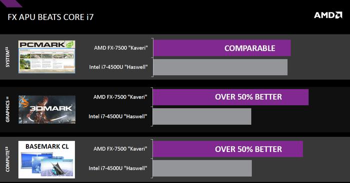 AMD benchmarks between it's Kaveri APU and a current-gen Intel core i7