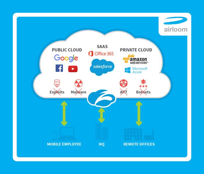 Airloom's product offering through the Zscaler Cloud security platform