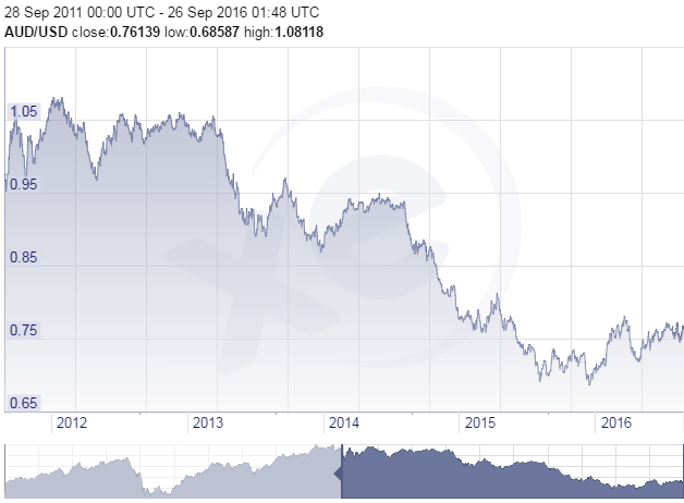 The value of Australian dollar compared to the US during the past five years